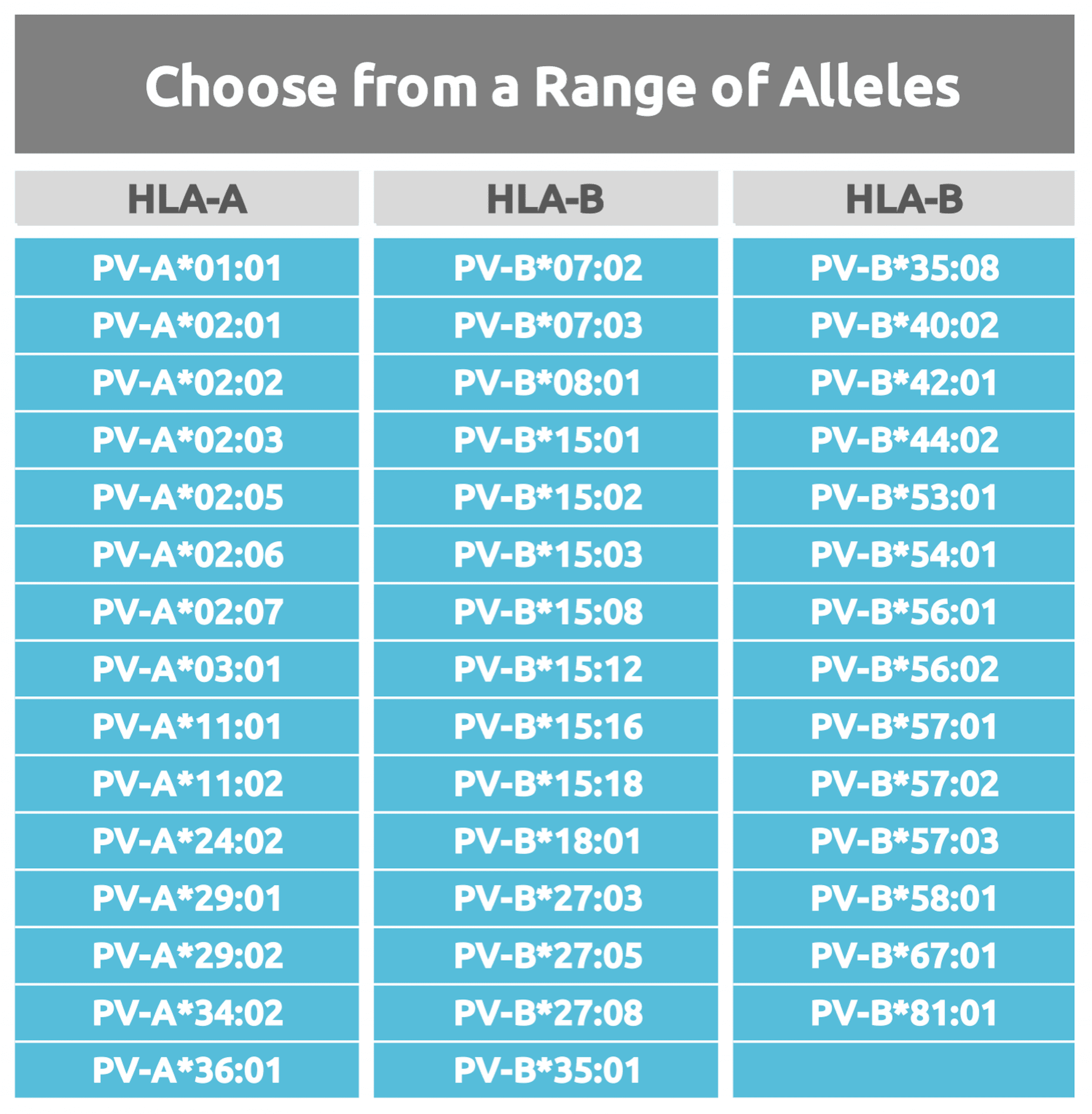 Available alleles for peptide validation